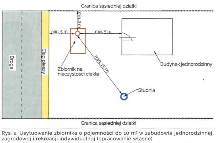 Usytuowanie zbiornika w zabudowie jednorodzinnej